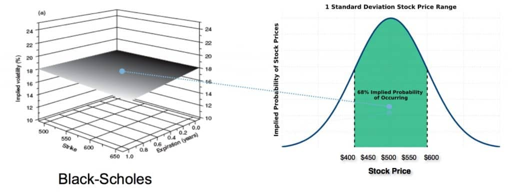 Black-Scholes and Stock Price Probability for option pricing
