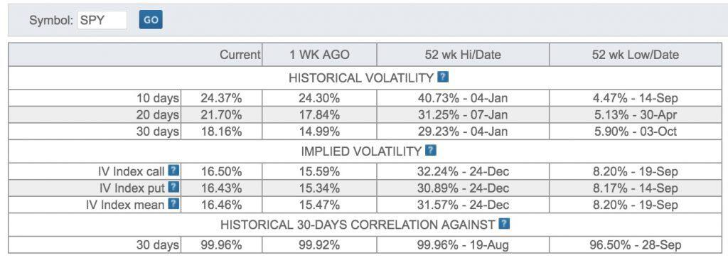 SPY Implied Volatility and Historical Volatility