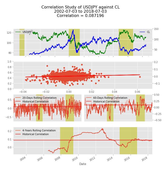 Oil correlations