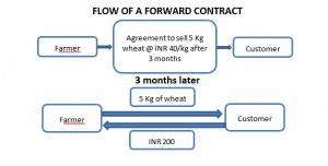 Forward contract financial derivatives