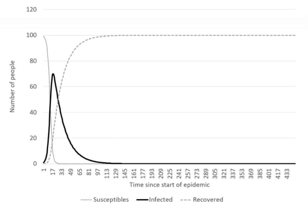 epidemic models covid recession deflation