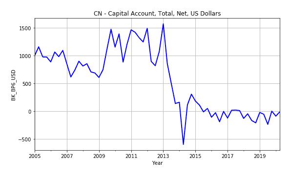 Capital Account Cn