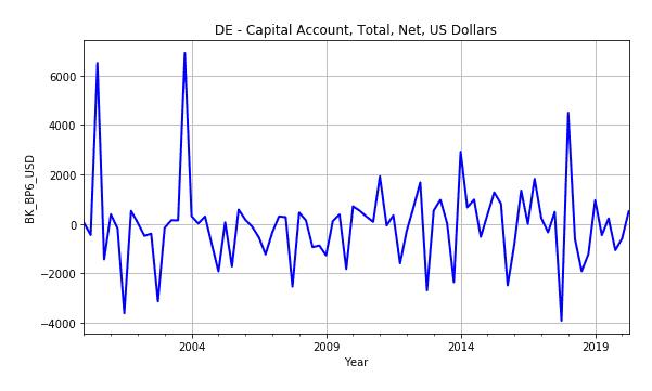 Capital Account De