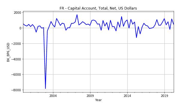 Capital Account Fr