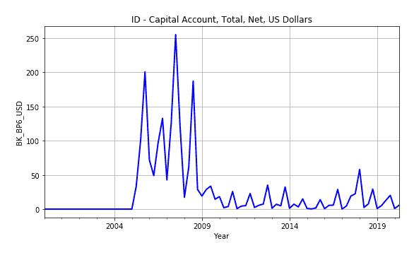 Capital Account Id