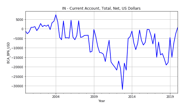 Current Account In